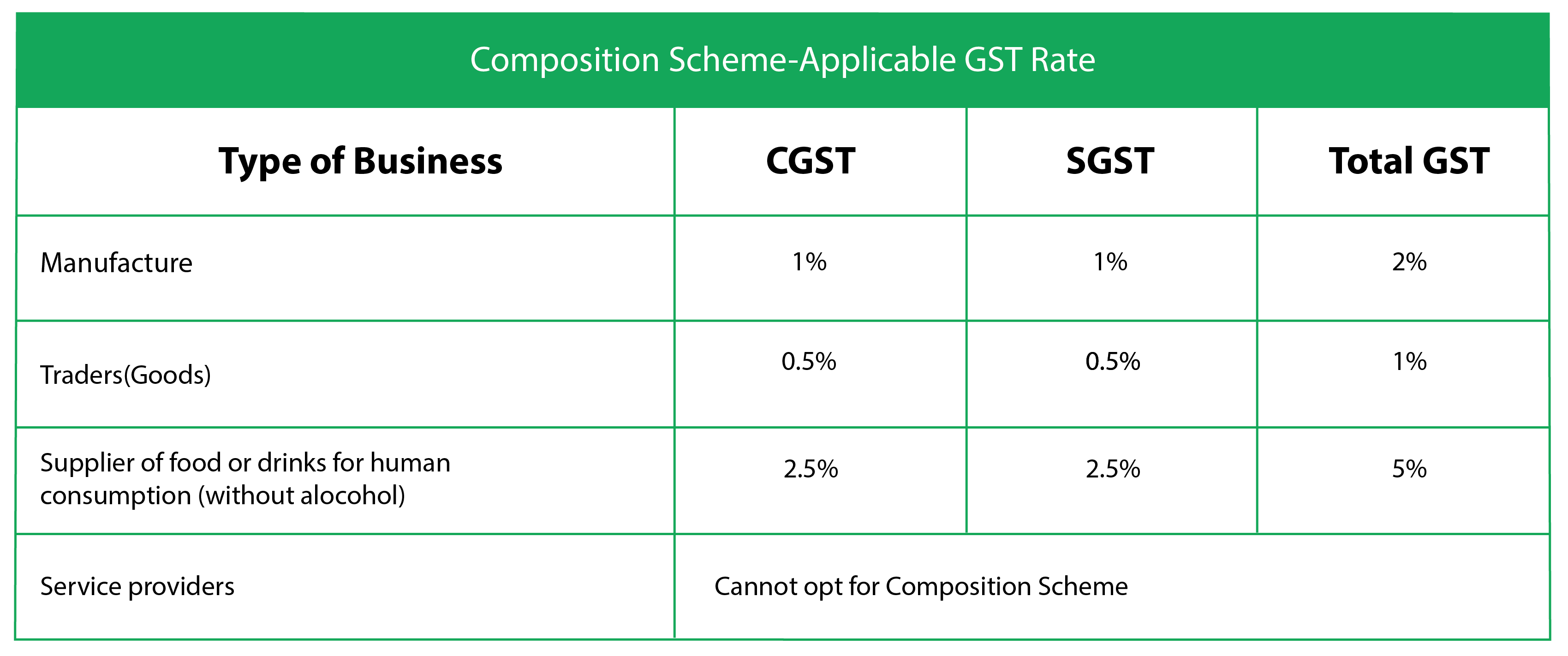 GST Composition Scope